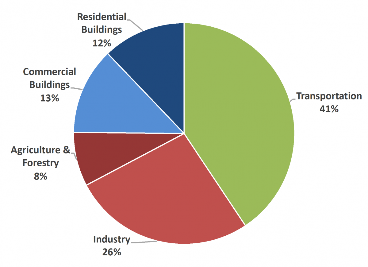 2016 California GHG emissions by sector. Electric sector emissions are assigned to the end use sectors that consume electricity.