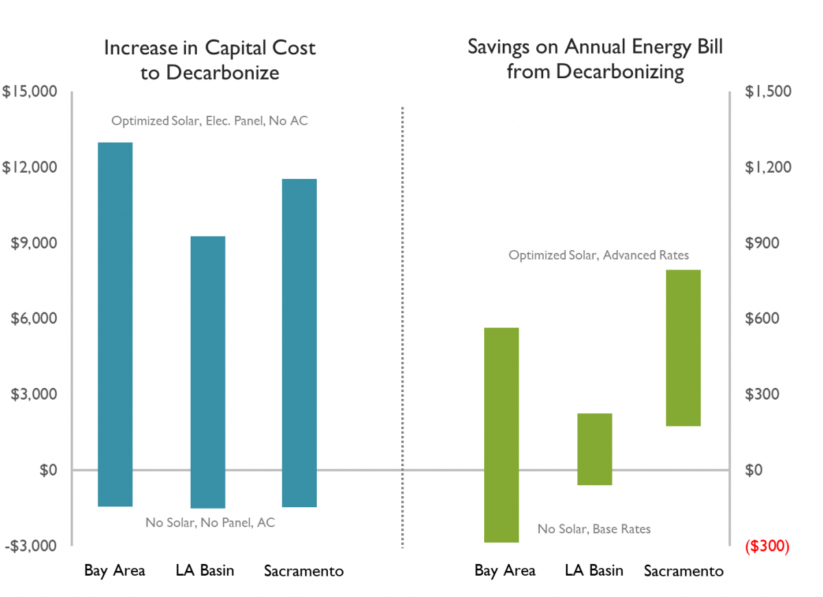 Customer economics of limited decarbonization package for retrofit of a single-family home
