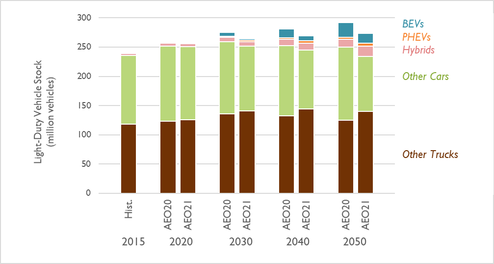 Figure 5. Light-duty vehicle stock in the AEO 2021 and 2020 Reference cases