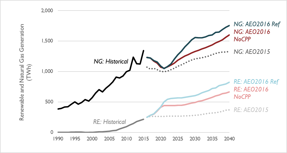 Comparison of natural gas and renewable generation projections through 2040
