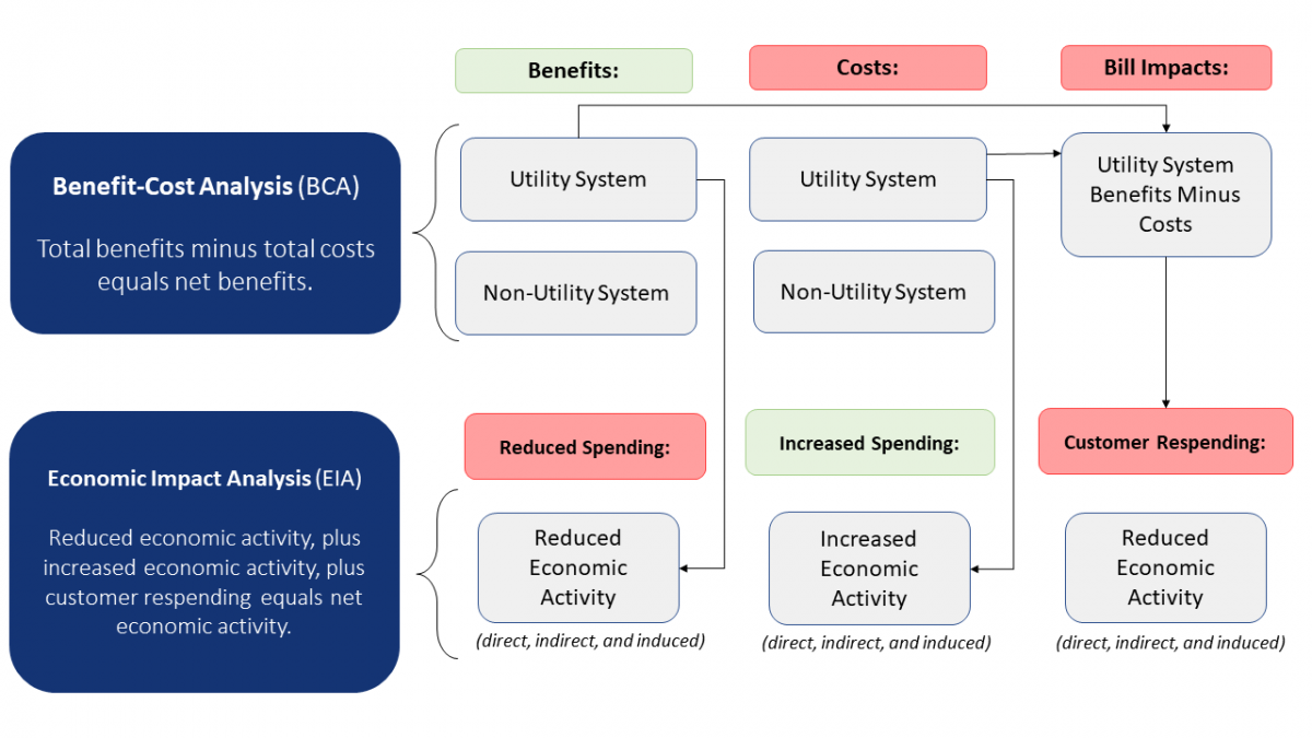 Comparison of Benefit-Cost Analyses and Economic Impact Analyses