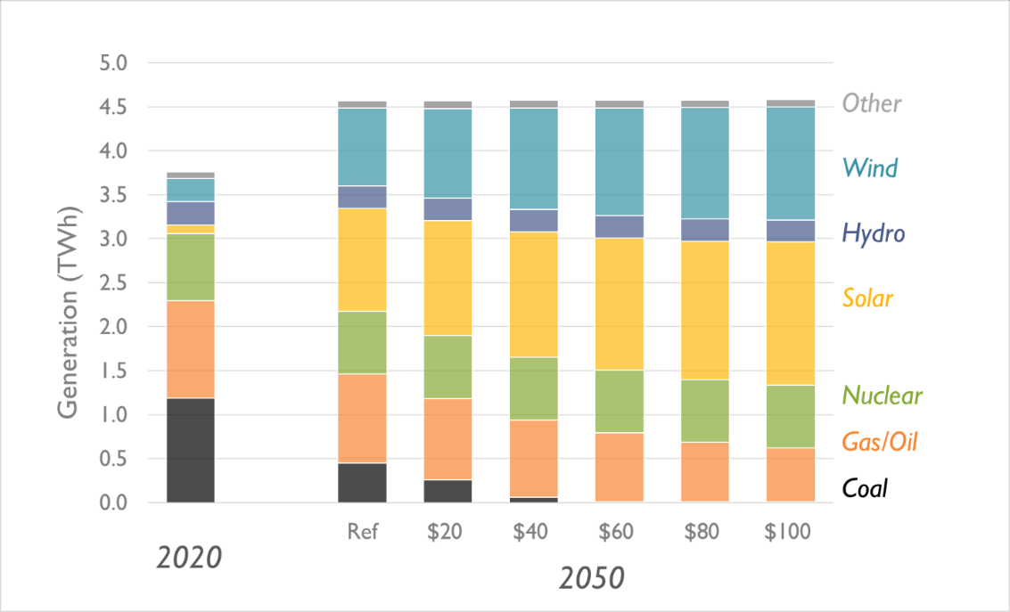 Annual U.S. electricity generation by fuel type and scenario