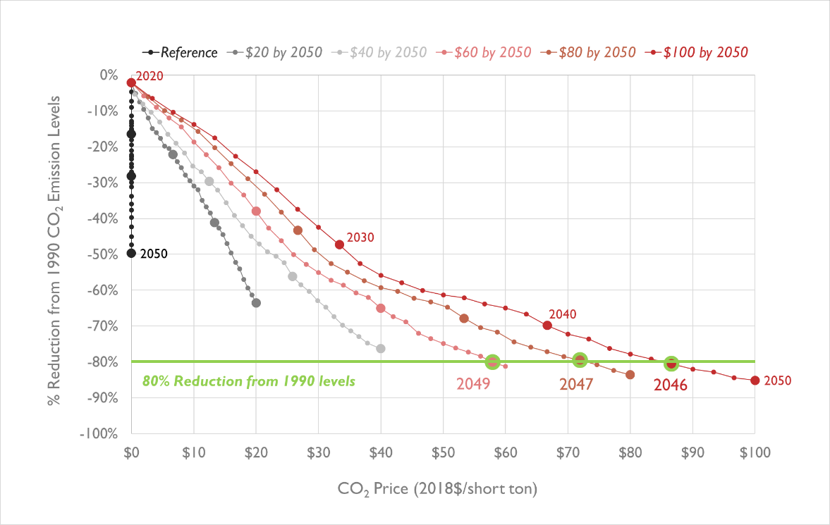 CO2 emissions reductions by CO2 price, relative to 1990 levels