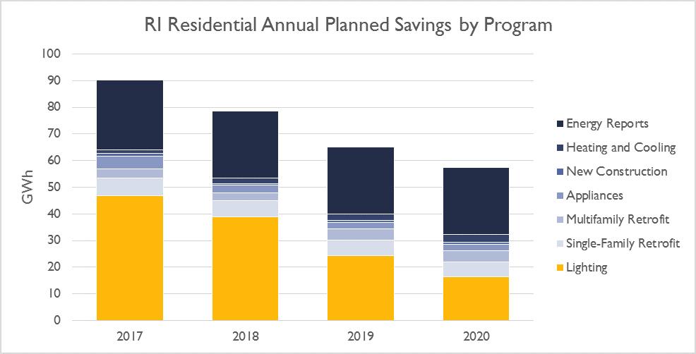 Graph: RI Residential Annual Planned Savings by Program