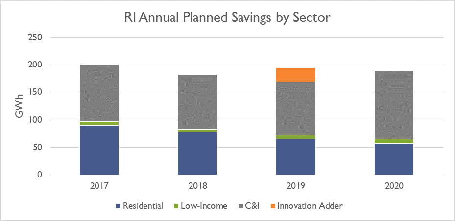 Graph: RI Annual Planned Savings by Sector
