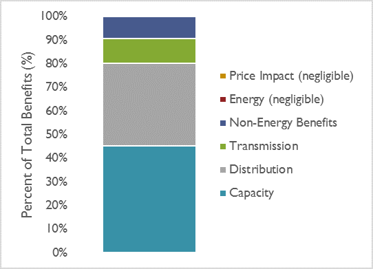 Figure 1: Energy Storage Technology Benefits to the Utility System