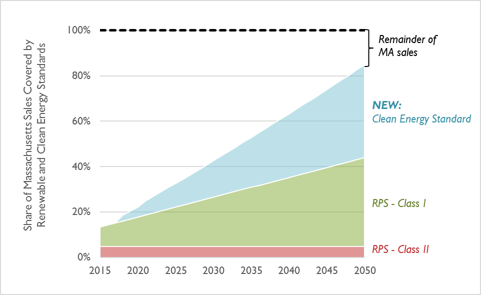 Share of Massachusetts sales required to be met through either the existing renewable portfolio standard or the new Clean Energy Standard. By 2050, only 15 percent of Massachusetts sales will not be required to meet a low emissions standard.