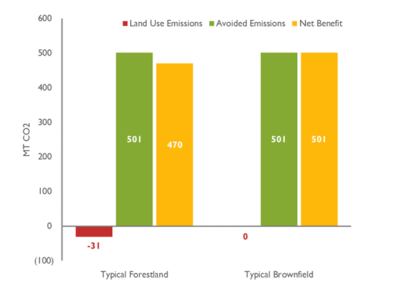 Net CO2 emissions for typical 1-acre New England solar PV array built on forestland or brownfield
