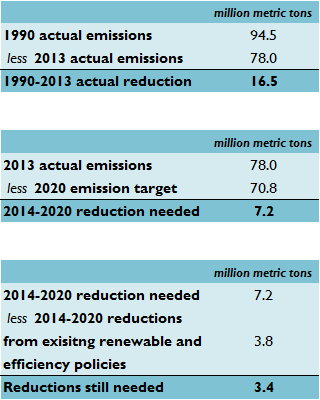 Table with Emissions Data