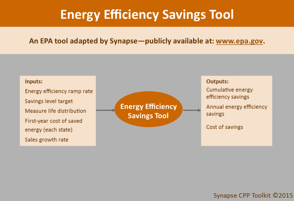 Schematic of the energy efficiency savings tool