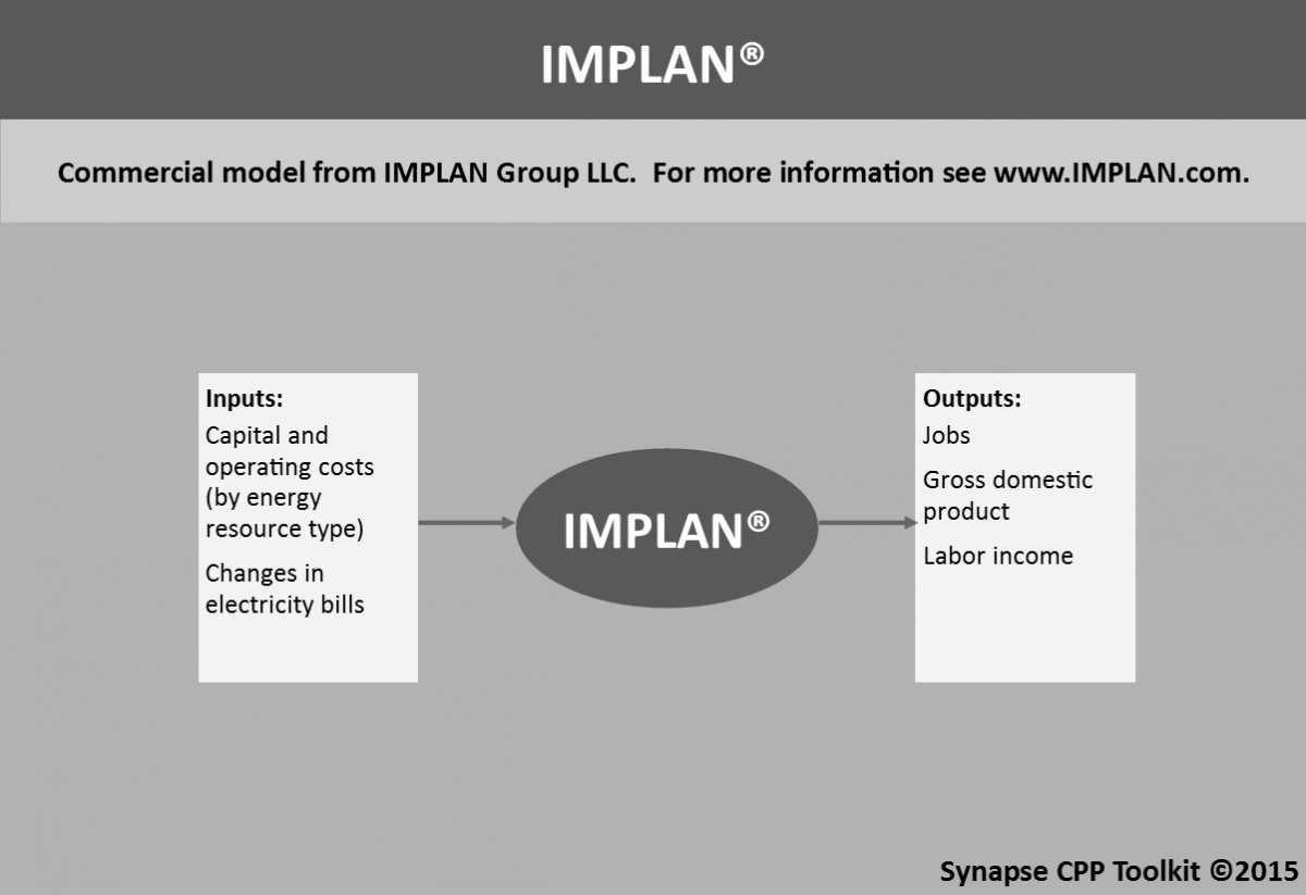 Economic impacts model inputs and outputs