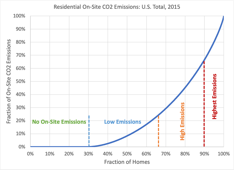 Residential On-Site CO2 Emissions: U.S. Total, 2015