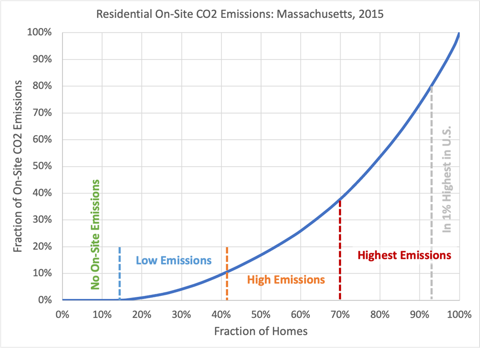 Residential On-Site CO2 Emissions: Massachusetts, 2015