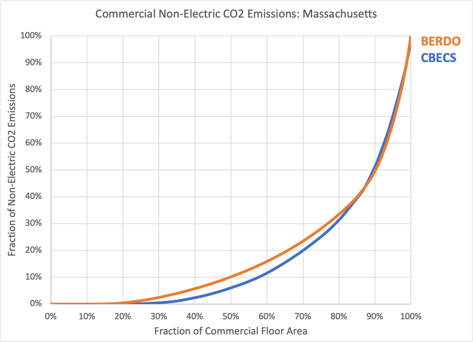 Commercial Non-Electric CO2 Emissions: Massachusetts
