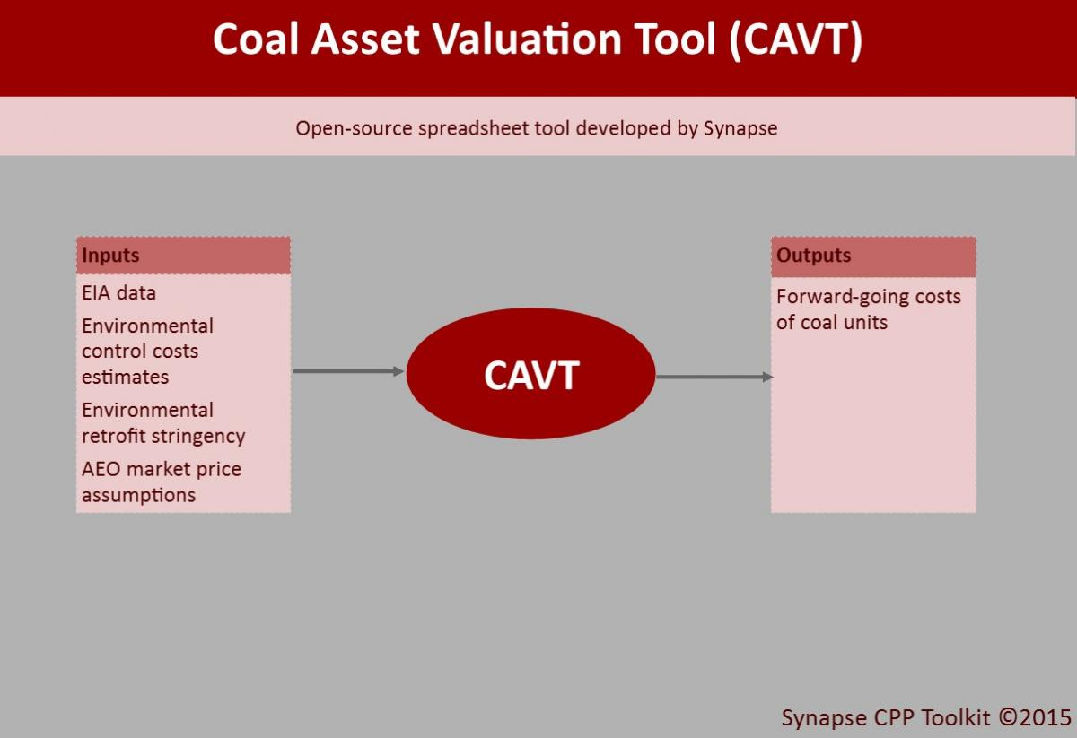CAVT inputs and outputs