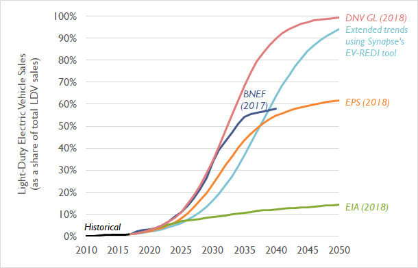 Figure 1. Recent projections for electric vehicles