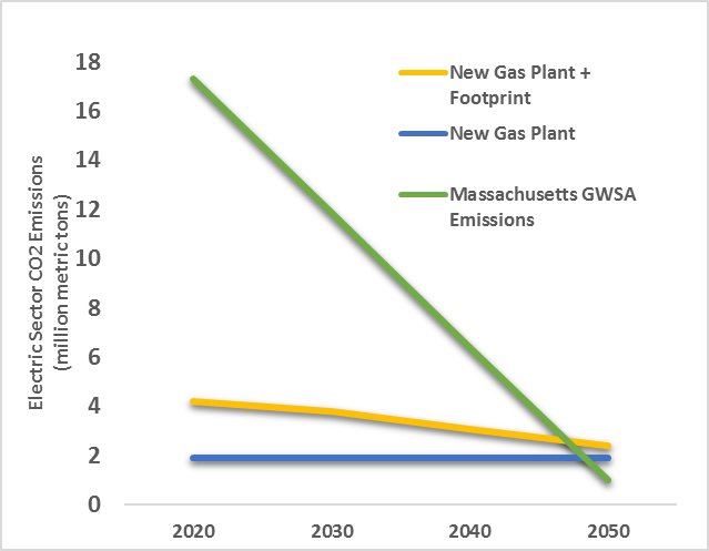 GWSA Emissions Trajectory