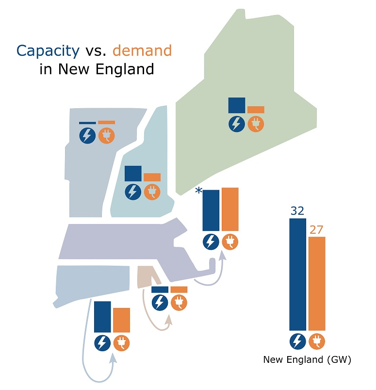 Capacity vs. Peak Demand in New England