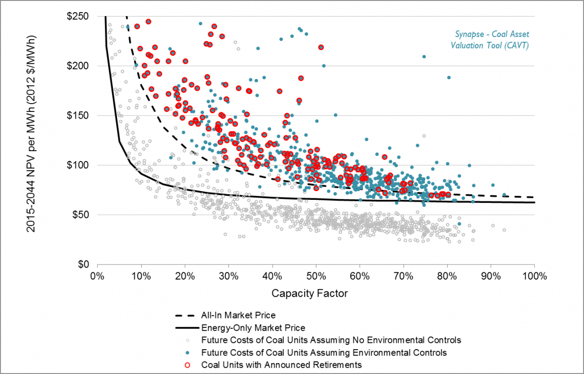 Projected NPV of coal units compared to market prices