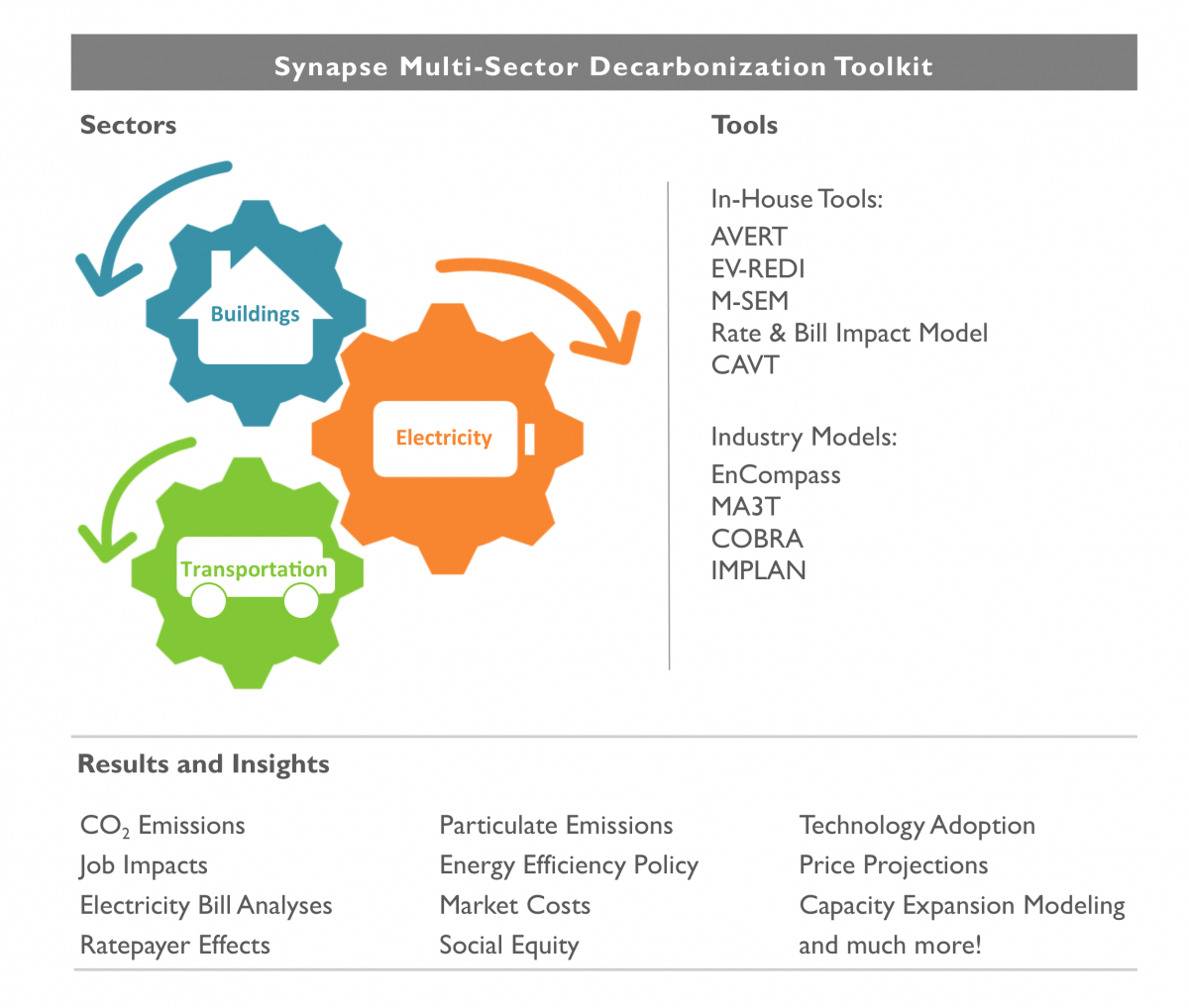 Synapse Multi-Sector Decarbonization Toolkit