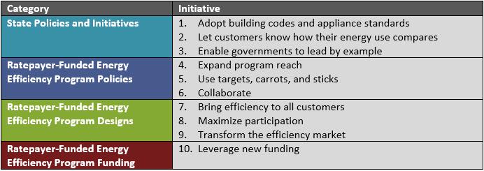 Strategies to improve fairness in energy efficiency