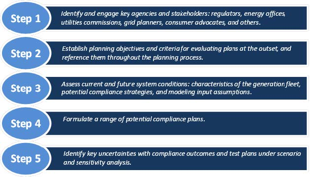 Key steps for developing compliance plans