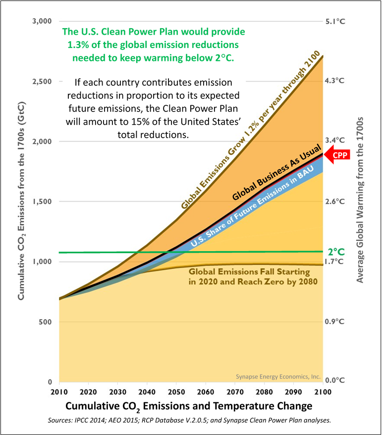 Clean Power Plan in global emissions context
