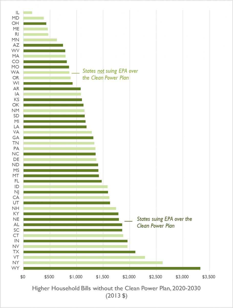 Costs of no clean power plan chart