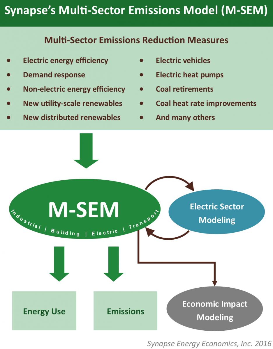 Multi-Sector Emissions Model image