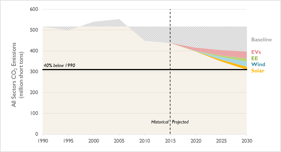Figure showing potential emissions reductions