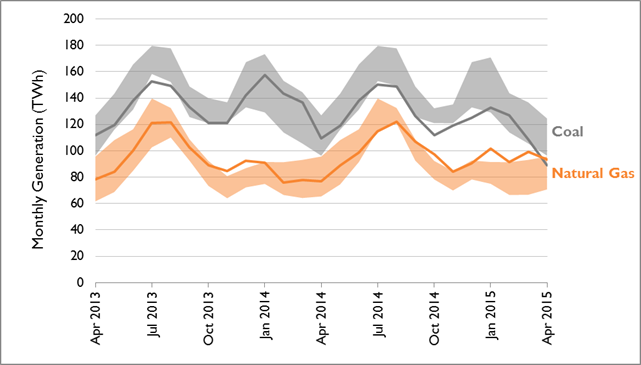 Monthly trends in coal and natural gas generation