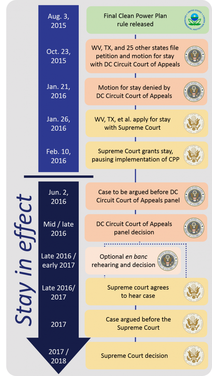Clean Power Plan legal timeline