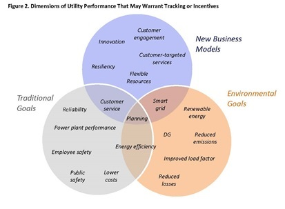 dimensions of utility performance that may warrant tracking or incentives