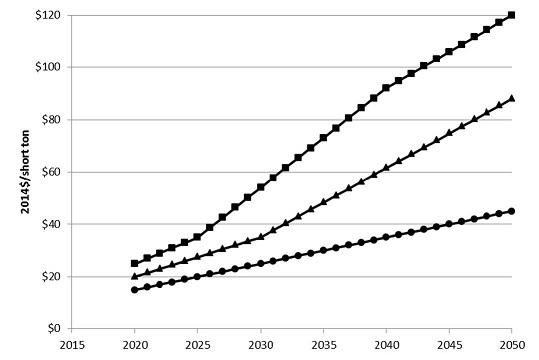 2015 CO2 price trajectories