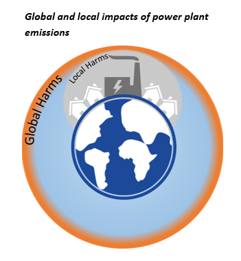 Global and local impacts of emissions