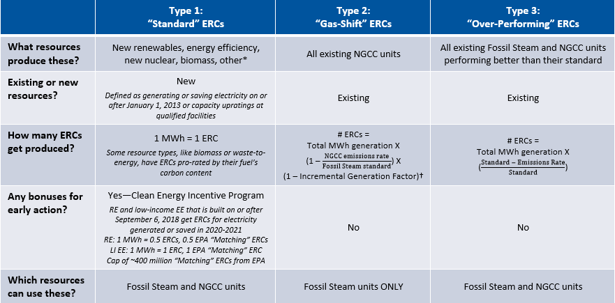 summary of ERC characteristics
