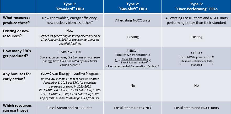 summary of ERC characteristics